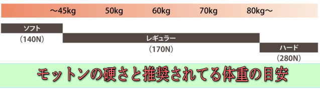 モットンの硬さと推奨されてる体重の目安
